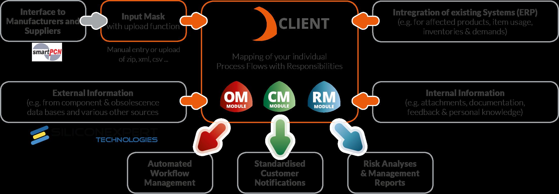 LCM client