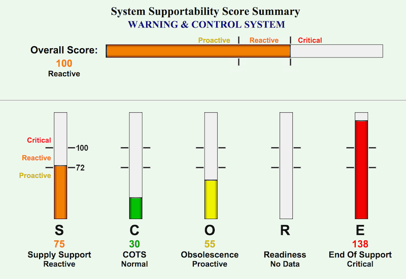 System Supportability Score Summary