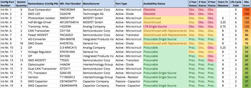 Sample analysis BOM Service